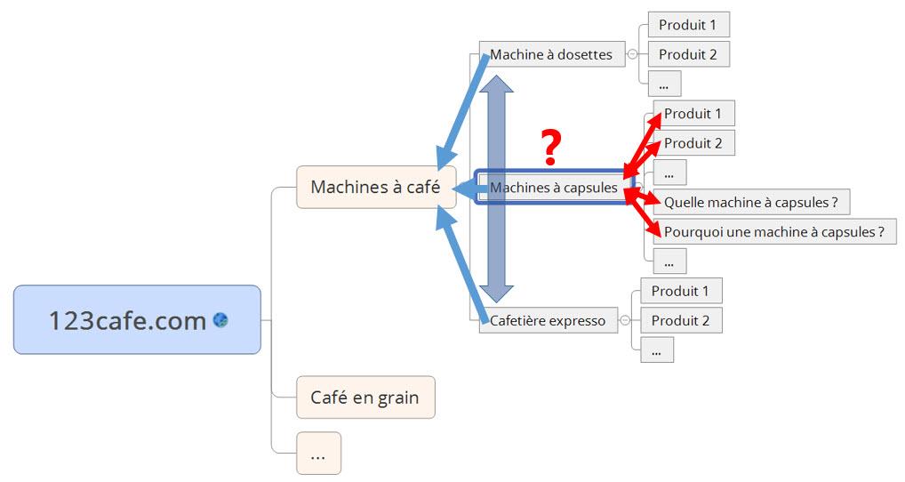Cocon sémantique machine à café